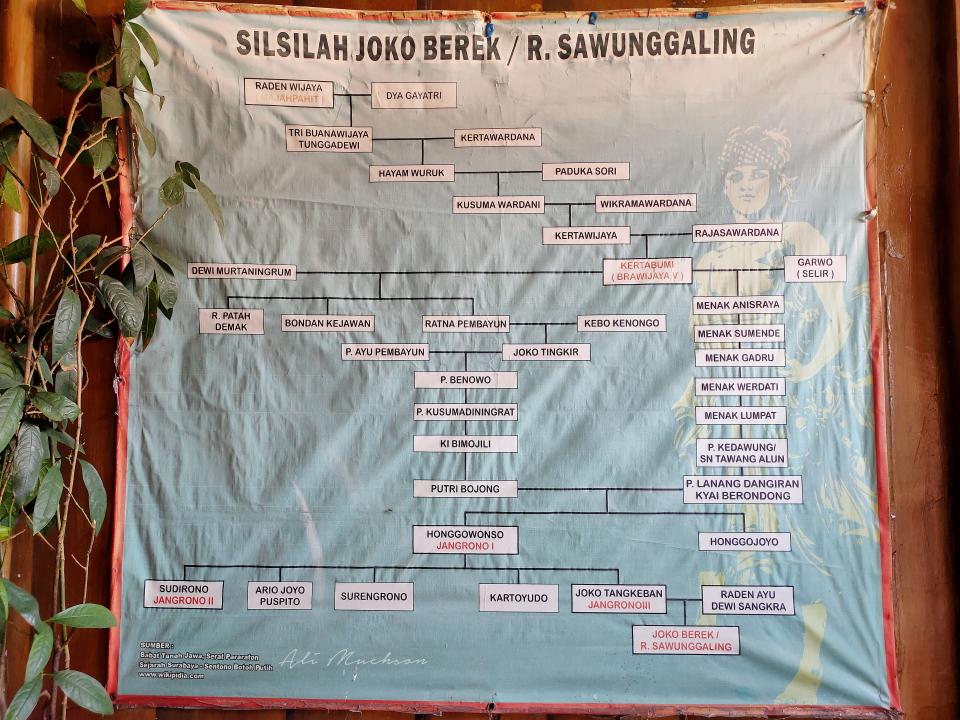 Silsilah Raden Sawunggaling